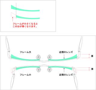 レンズの厚み比較.jpg